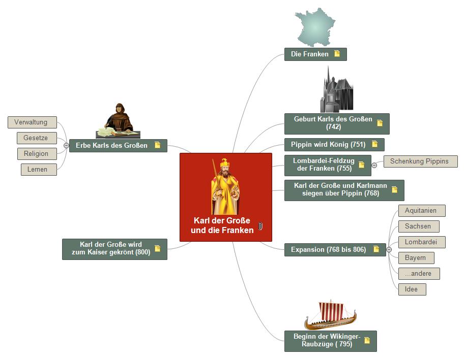 Karl der Große und die Franken Mind Map