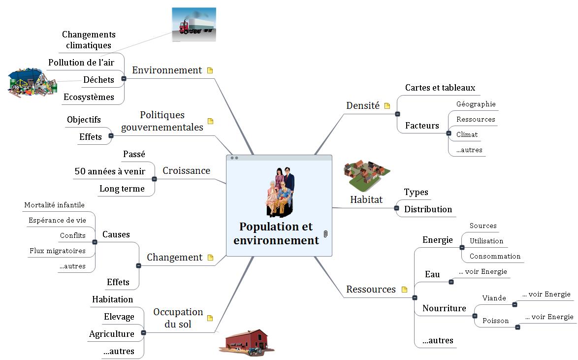 Population et environnement Mind Maps