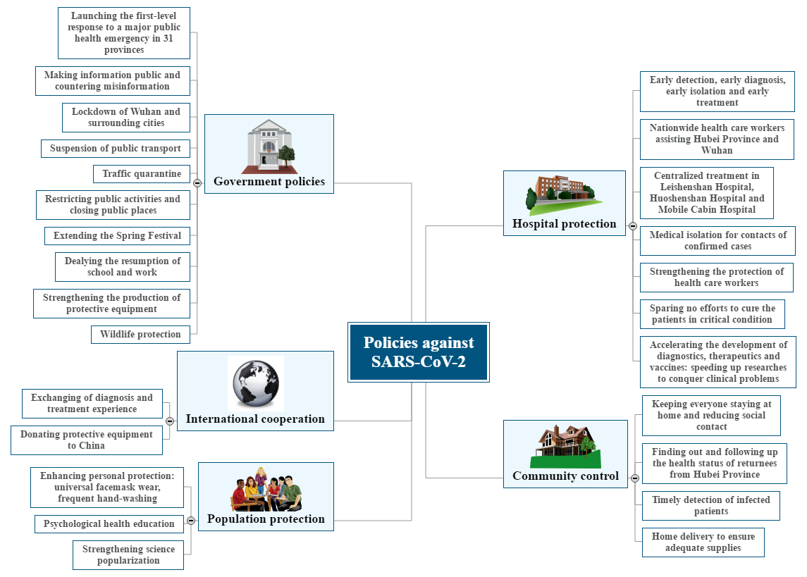 Policies against SARS-CoV-2 Mind Map