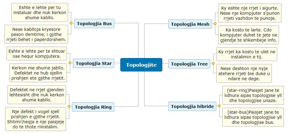 Topologjite Mind Map