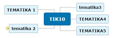 TIK10 Mind Map