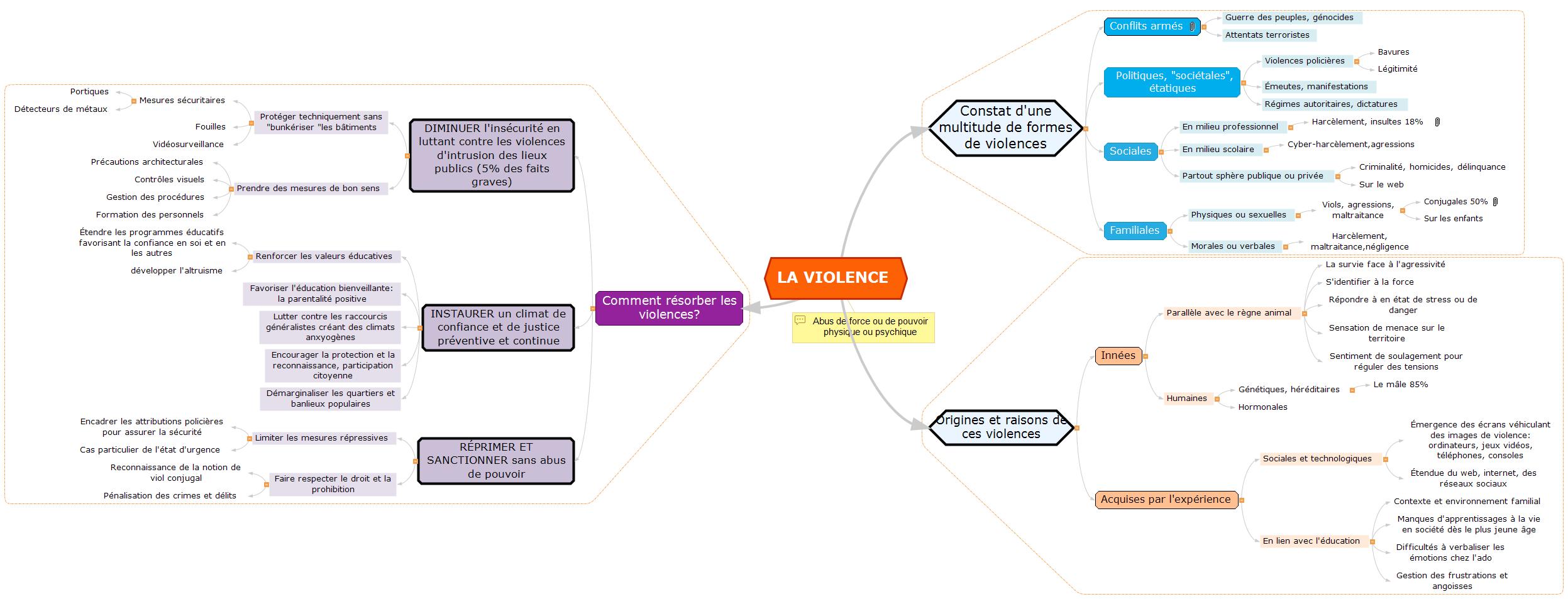 LA VIOLENCE carte mentale Mind Maps