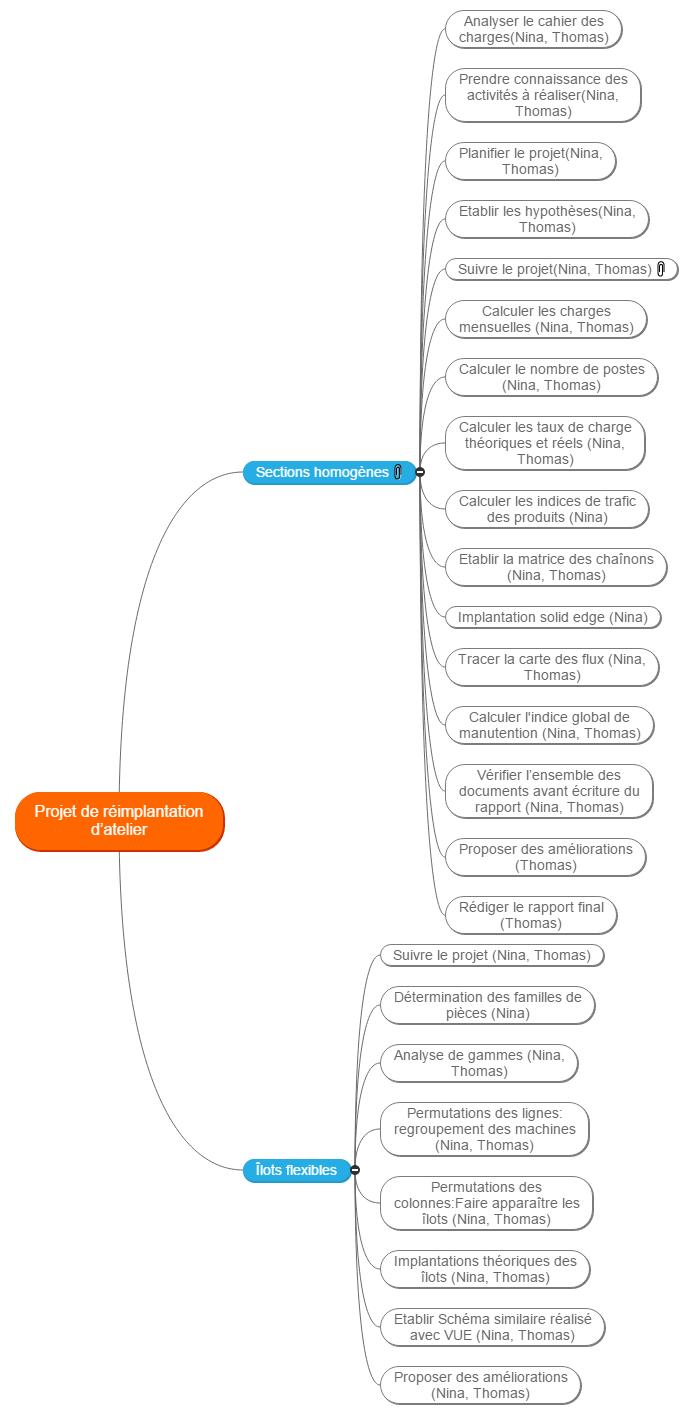Projet de réimplantation d'atelier diagramme de gantt réél Gantt Chart
