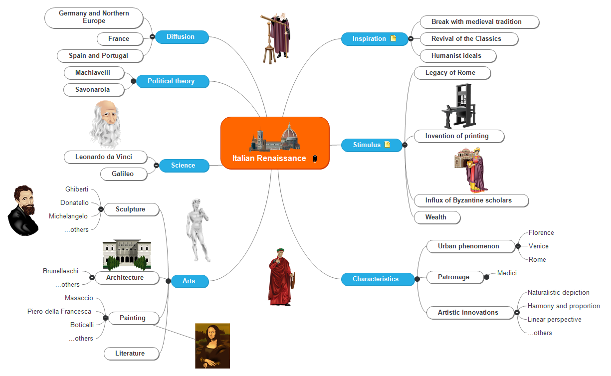 Italian Renaissance Mind Map