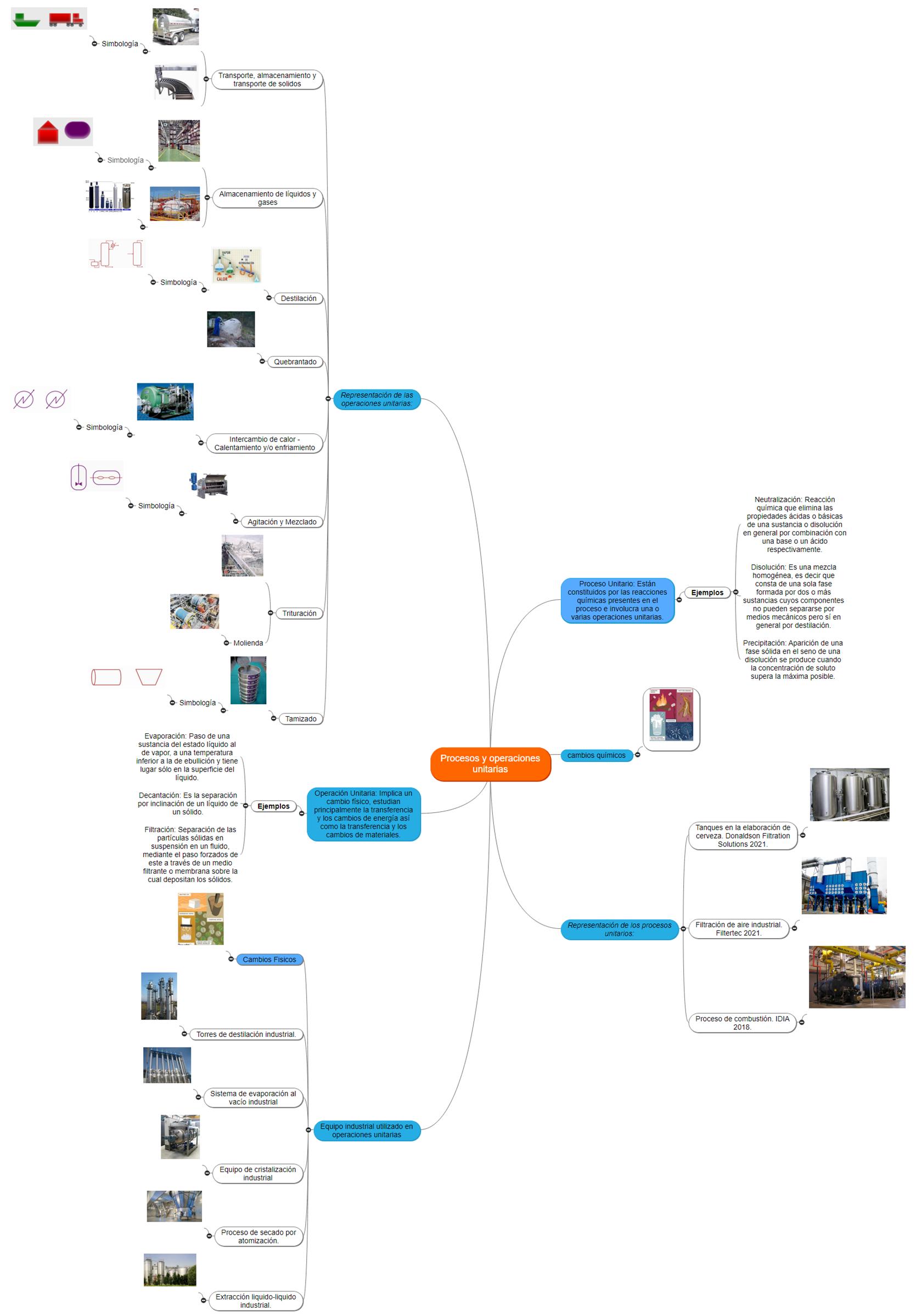 Procesos y operaciones unitarias Mind Map