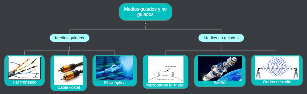 medios  Mind Map