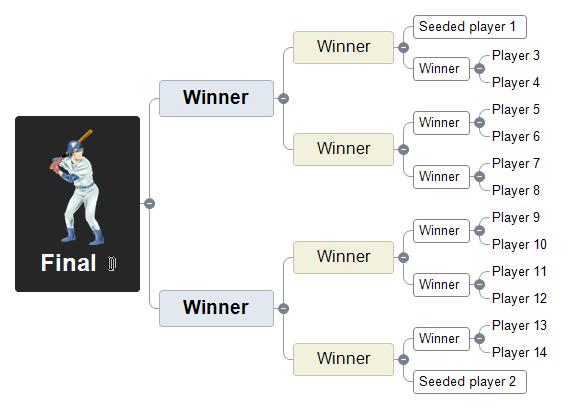 Sports Tournament Mind Map