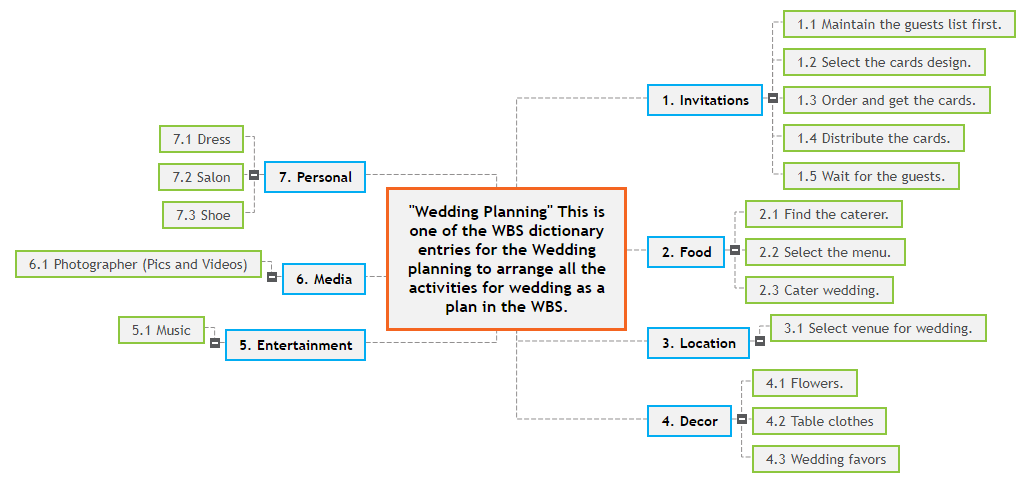 Abdul Raheem                                                      This is one of the WBS dictionary entries for the Wedding planning to arrange all the activities for wedding as a plan in the WBS Mind Map