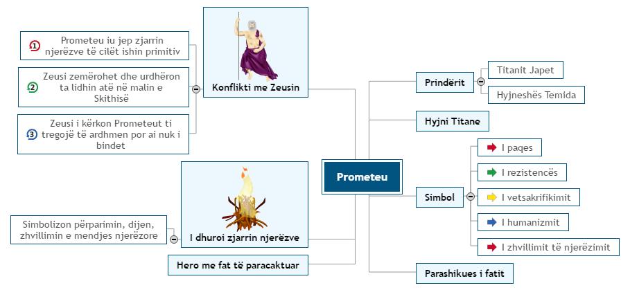 Prometeu Mind Map