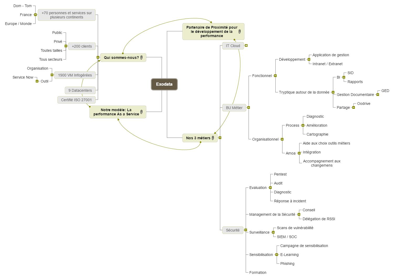 Exodata Mind Map