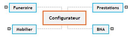 Configurateur1 Mind Maps