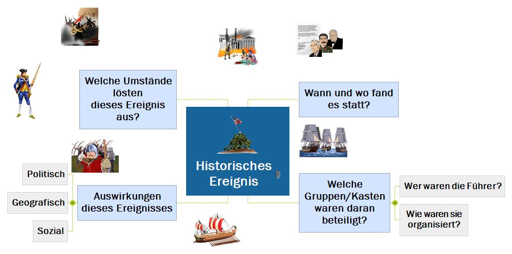 Historisches Ereignis Mind Map