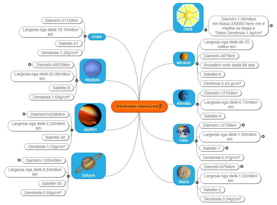 The Solar System Mind Map