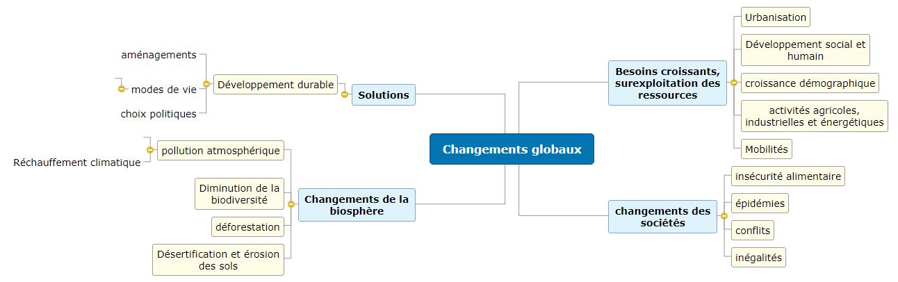 Changements globaux1 Mind Maps