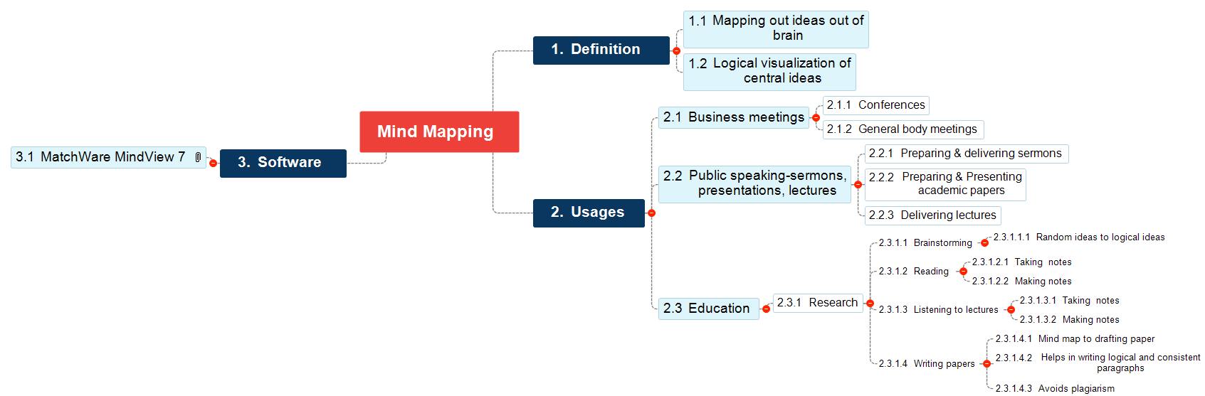 Mind Mapping  Mind Map