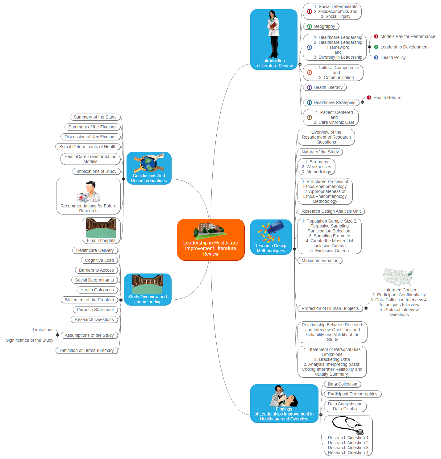 Leadership in Healthcare Improvement Literature Review Mind Map