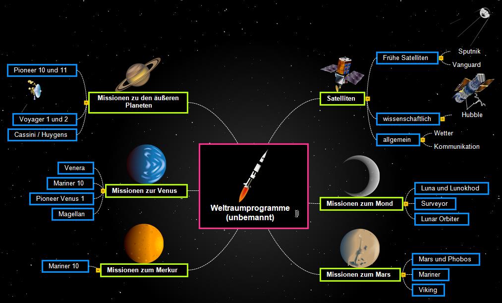 Weltraumprogramme (unbemannt) Mind Map