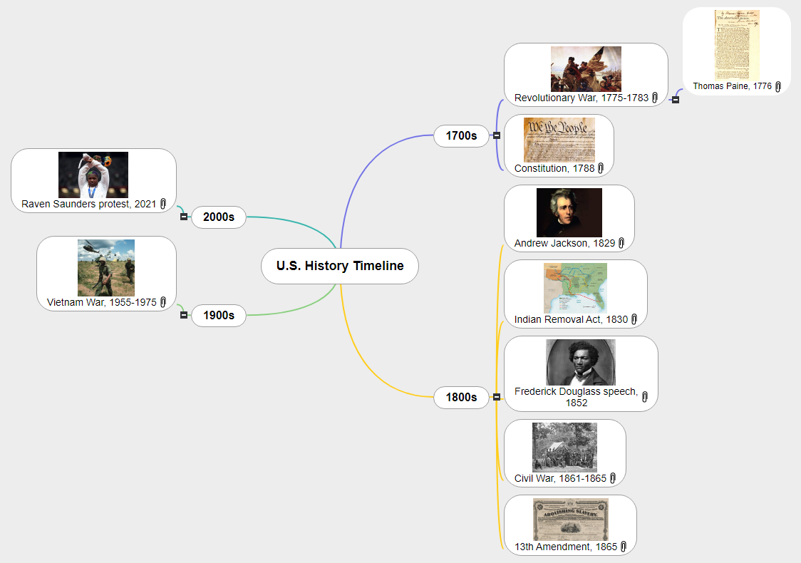 U.S. history timeline Mind Map