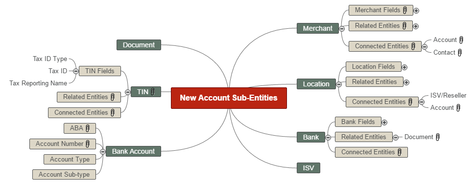 Proposed new entities from Account Mind Map