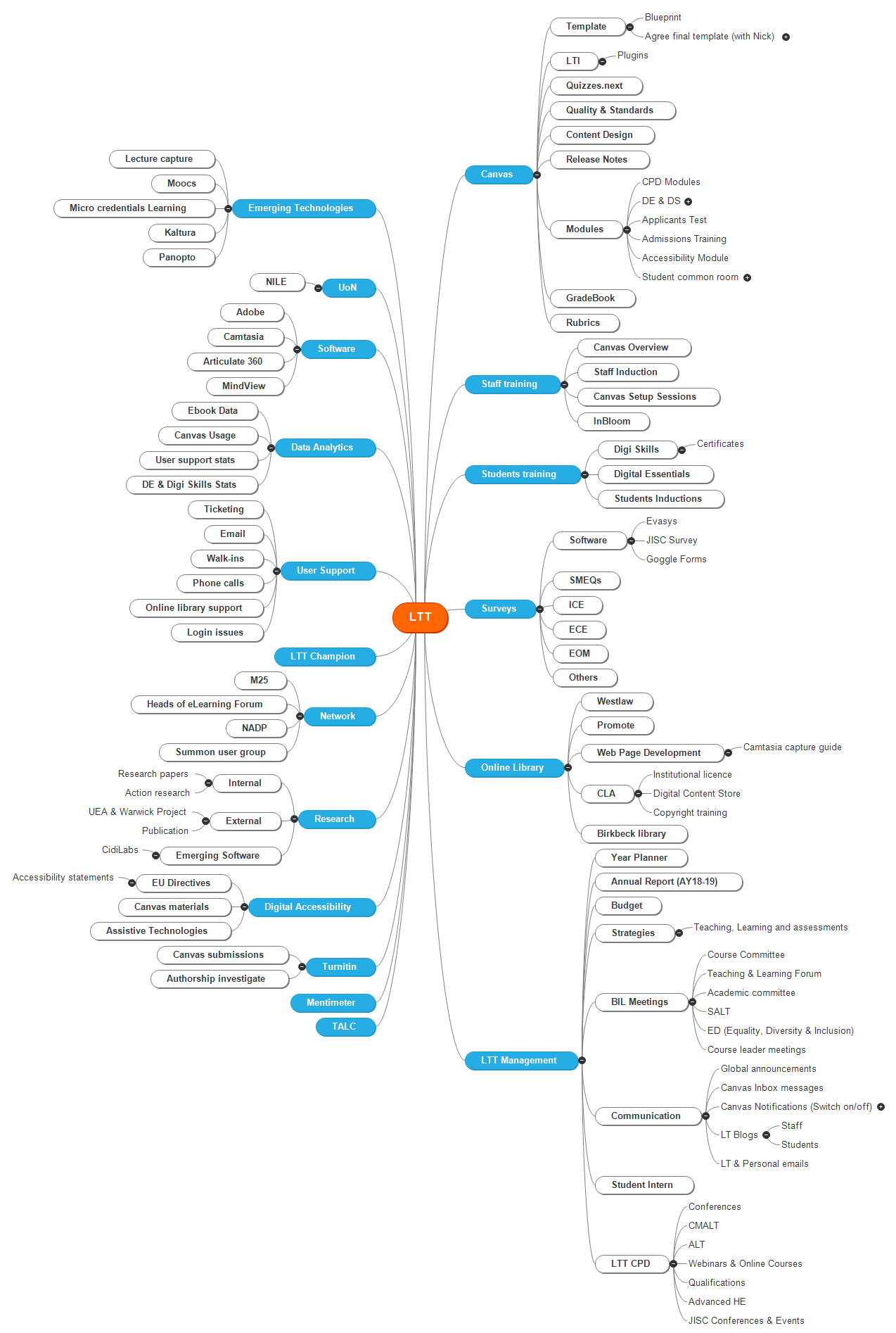 LTT Mind Map