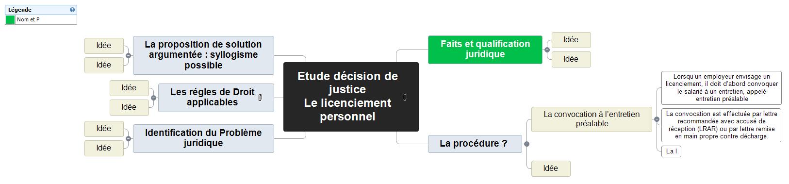 Etude décision de justice  Mind Maps