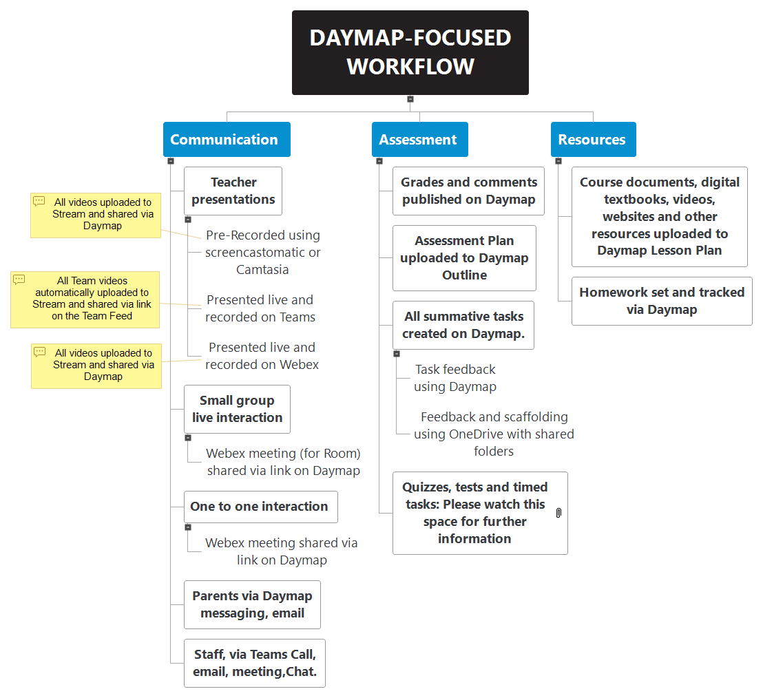 DAYMAP HEAVY WORKFLOW WBS