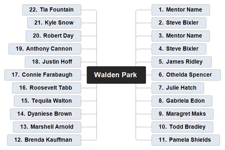 Walden Park Mind Map