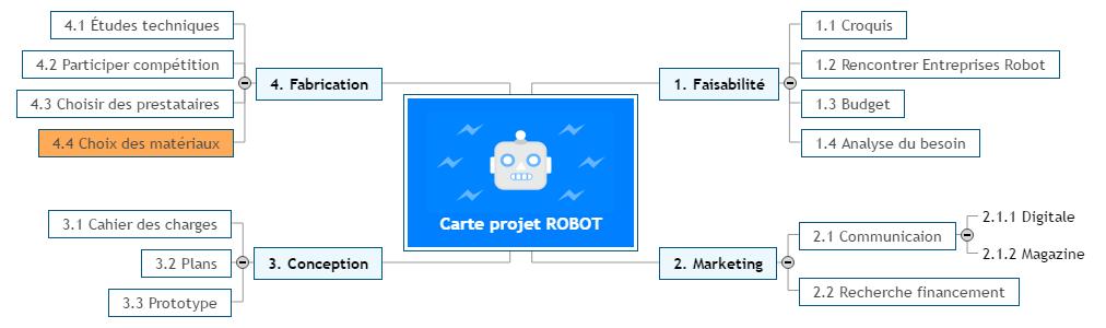 Carte projet ROBOT Mind Maps