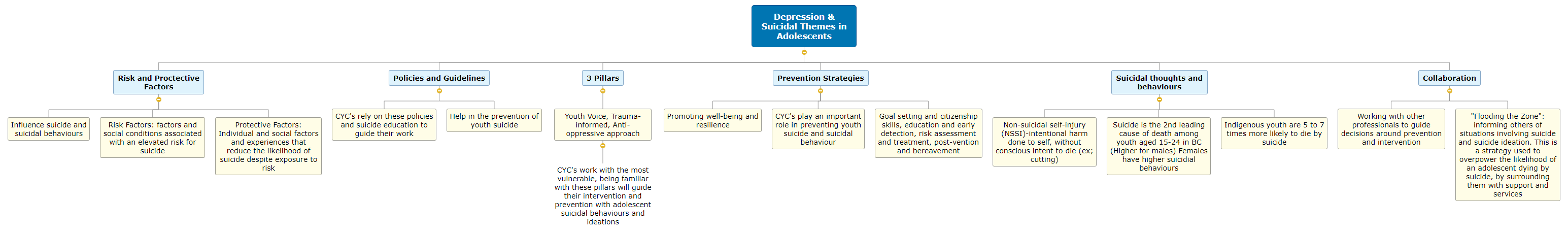 Depression & Suicidal Themes in Adolescents1 Mind Map