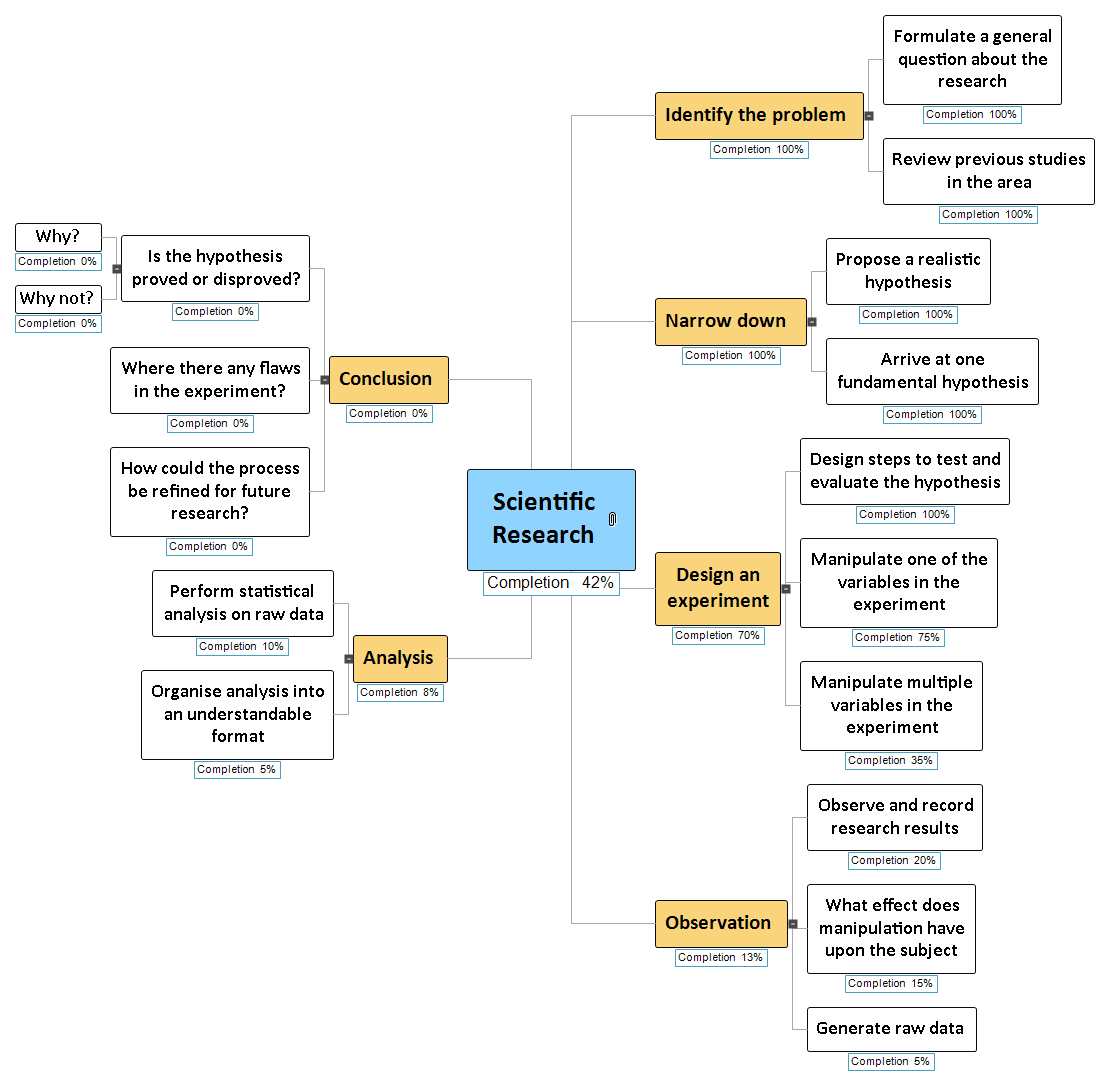 Research Completion Mind Map