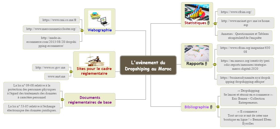 L'avènement du Dropshiping au Maroc Mind Map