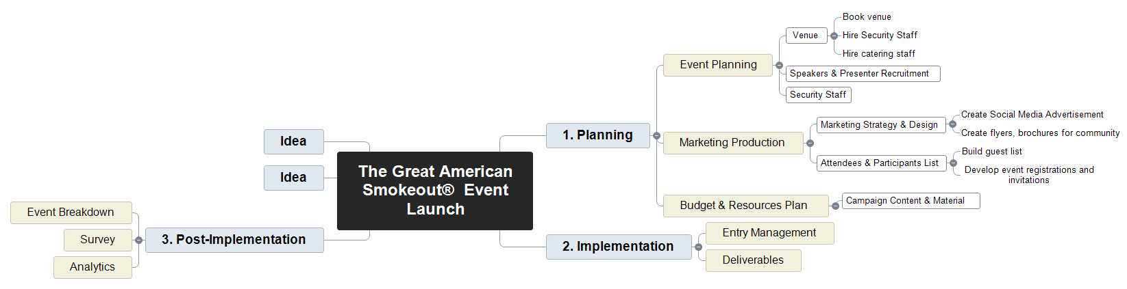 The Great American Smokeout®  Event Launch  Mind Map