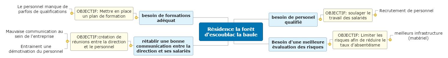 Résidence la forêt d'escoublac la baule 2 Mind Maps