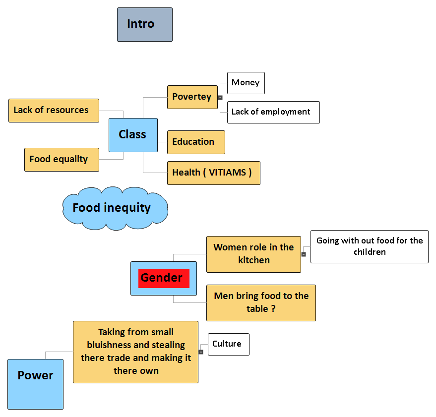Food inequity   Mind Map