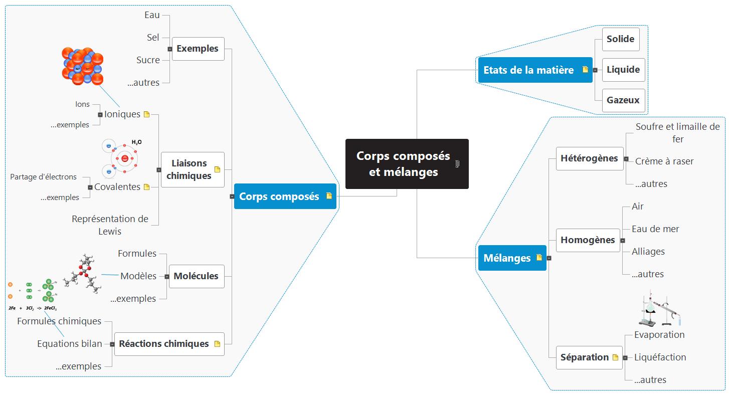 Corps composés et mélanges Mind Map