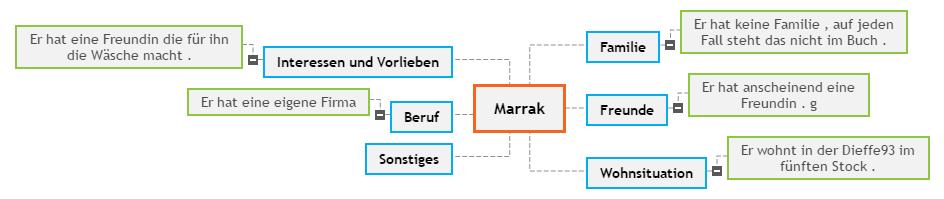 Marrak Mind Map