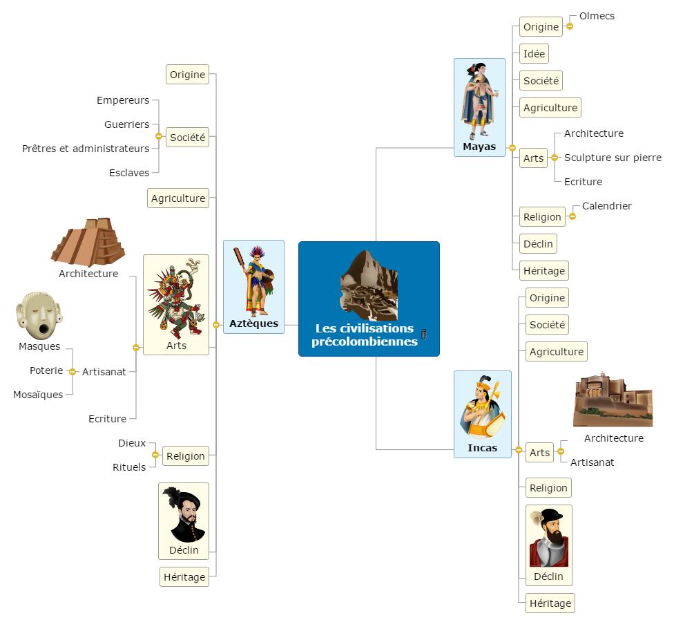 Civilisations précolombiennes(1) Mind Maps