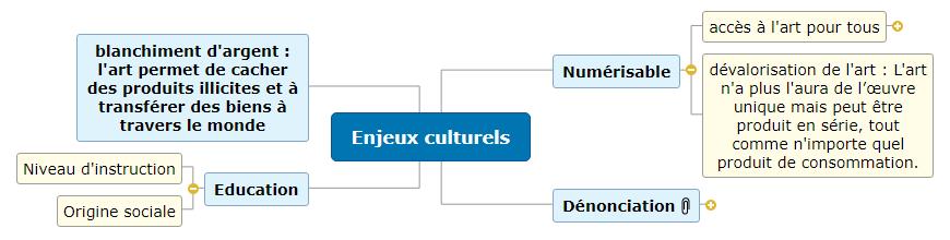 Enjeux culturels1 Mind Maps