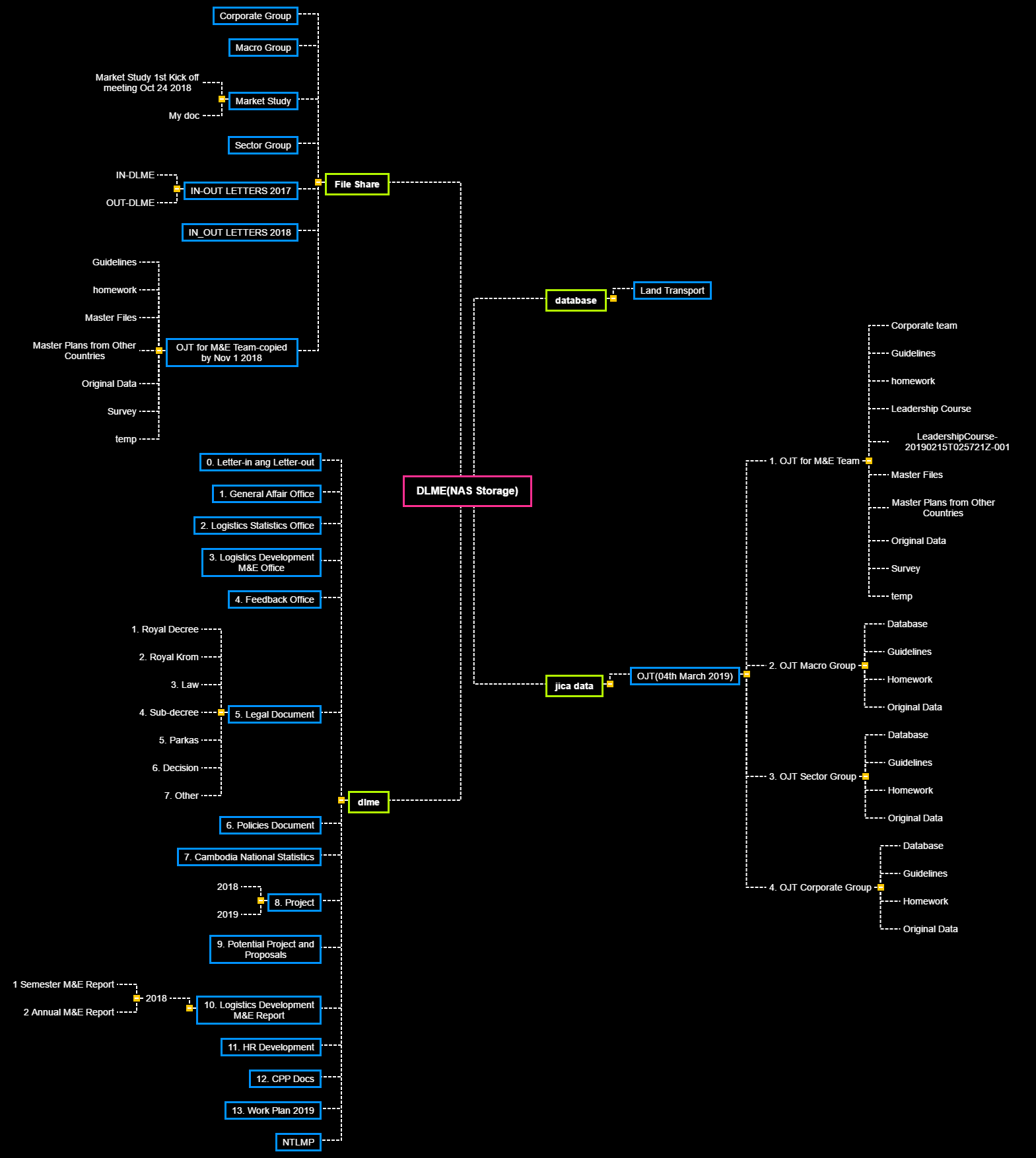 DLME(NAS Storage) Mind Map
