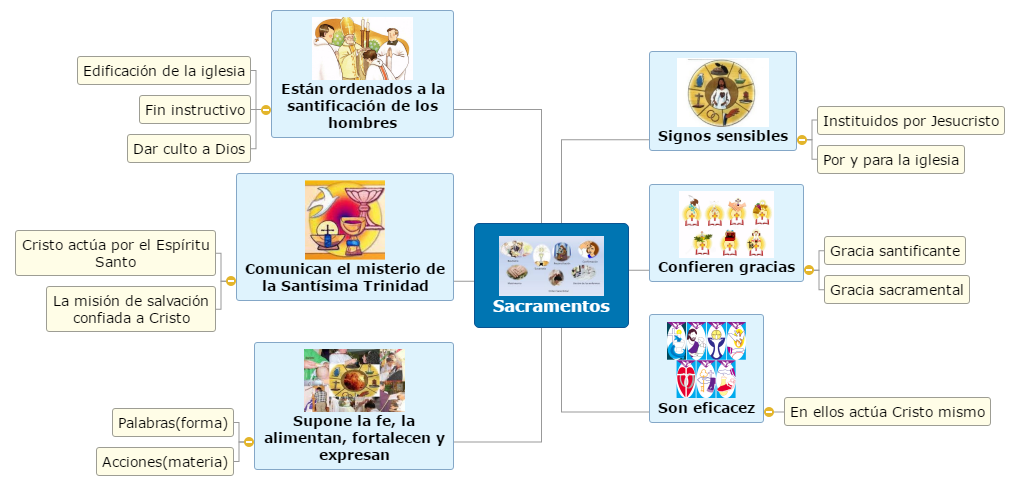 Sacramentos Mind Map