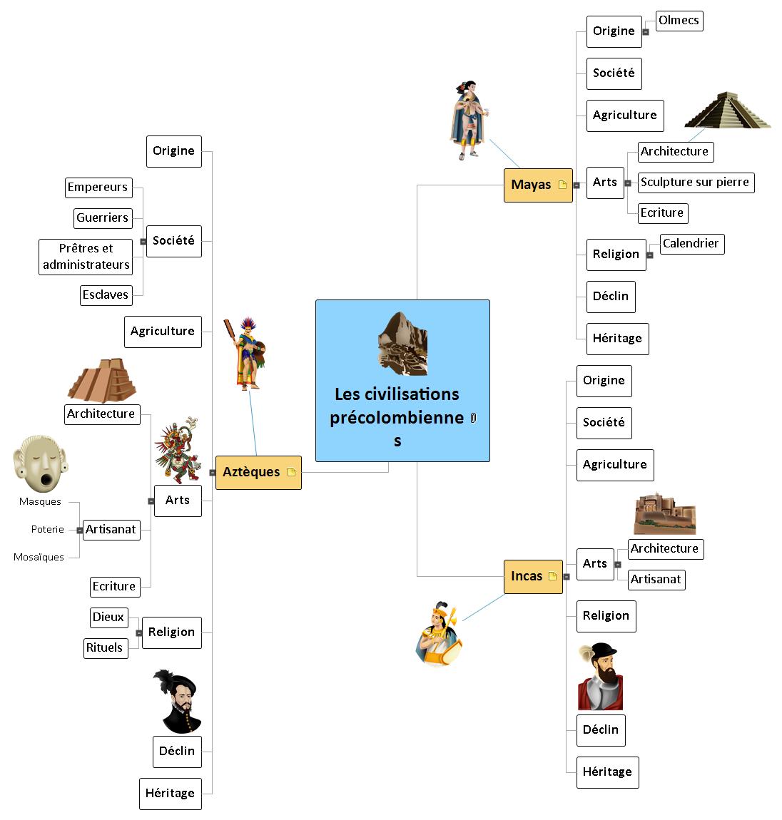 Civilisations précolombiennes Mind Map