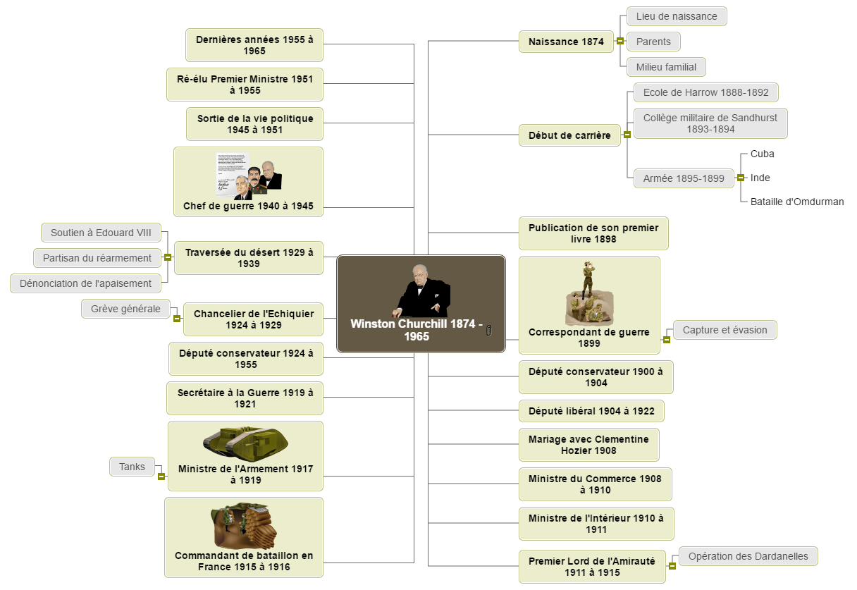 Churchill Mind Map