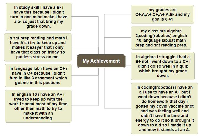 My Achievement Mind Map