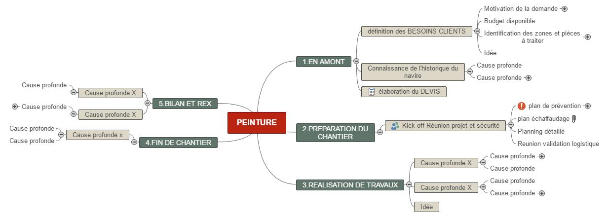 PEINTURE1(1) Mind Maps