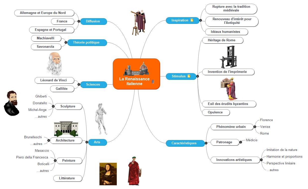 La Renaissance italienne Mind Map