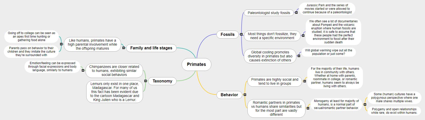 Primates Mind Map