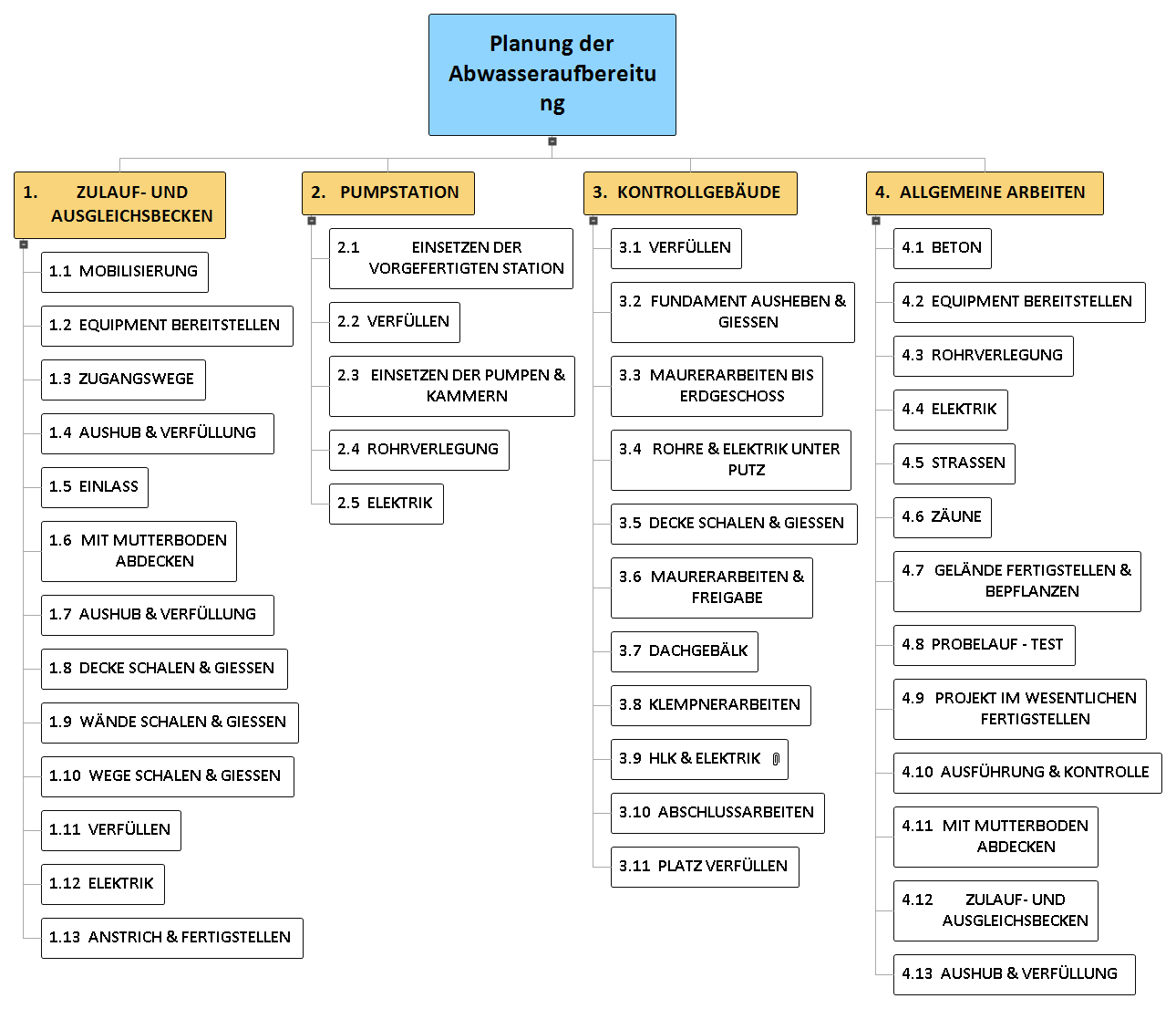 Planung der Abwasseraufbereitung PSP