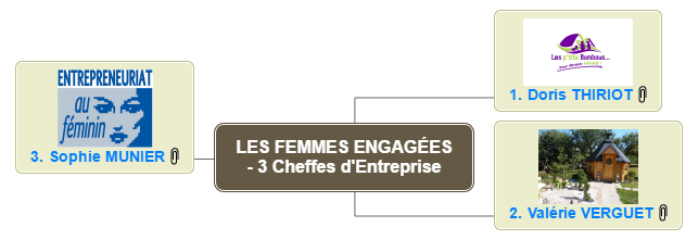 LES FEMMES ENGAGÉES - 3 Cheffes d'Entreprise Mind Maps