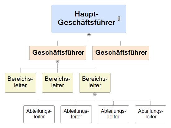 Struktur der Organisation Mind Map