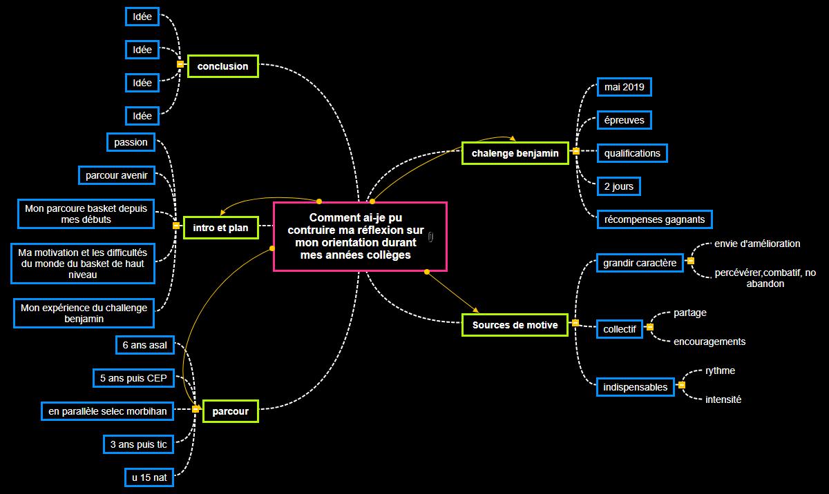 ORAL Mind Maps
